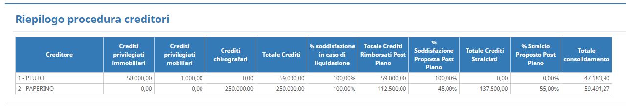 Riepilogo Procedura Creditori