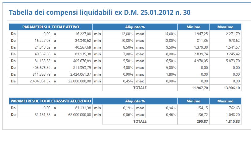 Tabella Compensi Liquidati