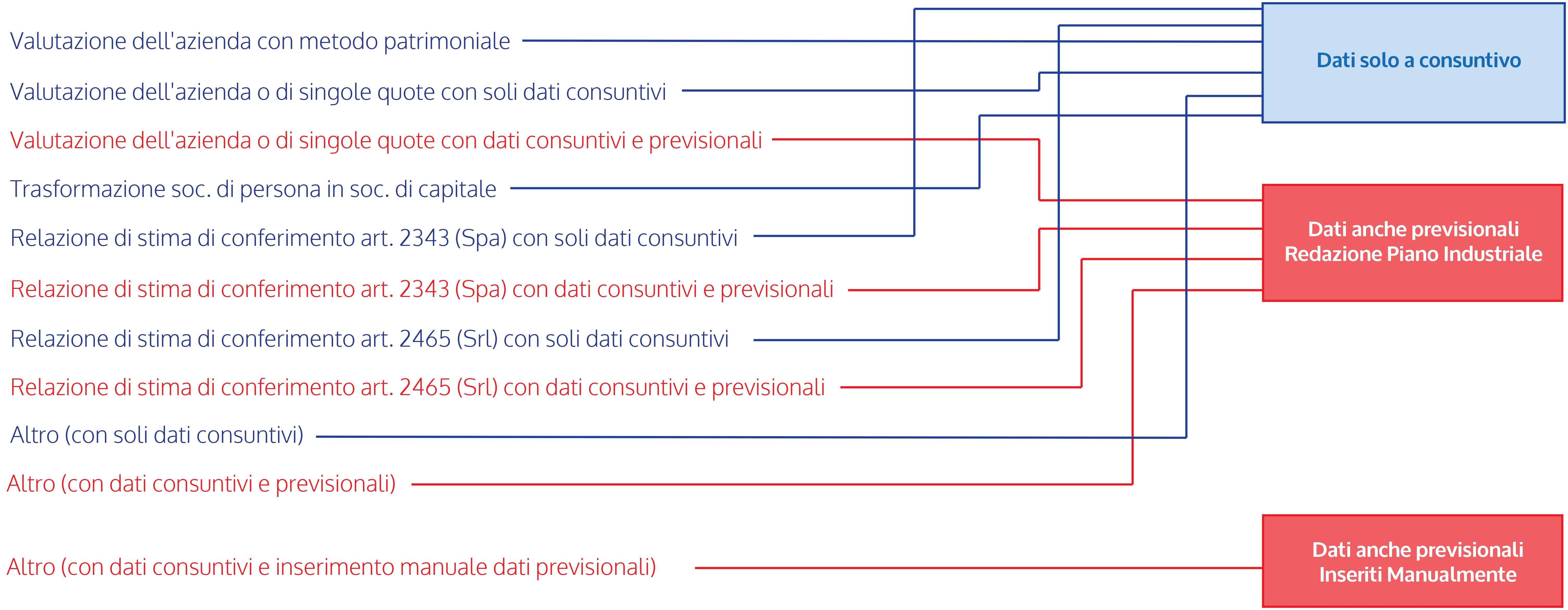 Grafico Valutazione Aziendale