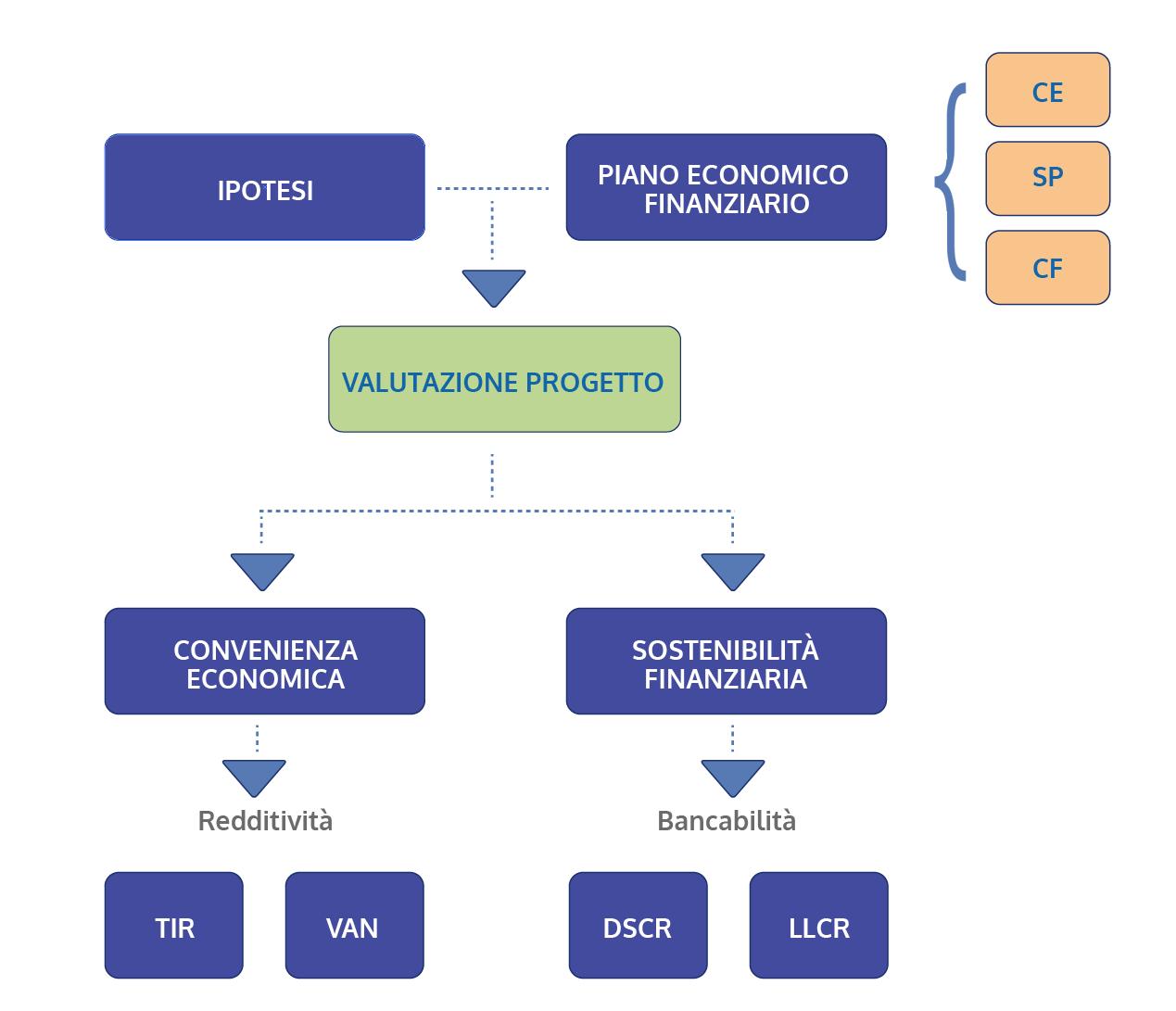 Software per piano economico di project financing cloud for Progetto software