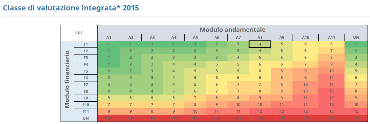 Rating MCC - Analisi di bilancio